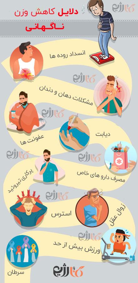 کاهش وزن شدید